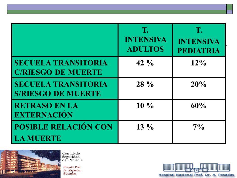T. INTENSIVA ADULTOS T. INTENSIVA PEDIATRIA SECUELA TRANSITORIA C/RIESGO DE MUERTE 42 %12% SECUELA TRANSITORIA S/RIESGO DE MUERTE 28 %20% RETRASO EN L