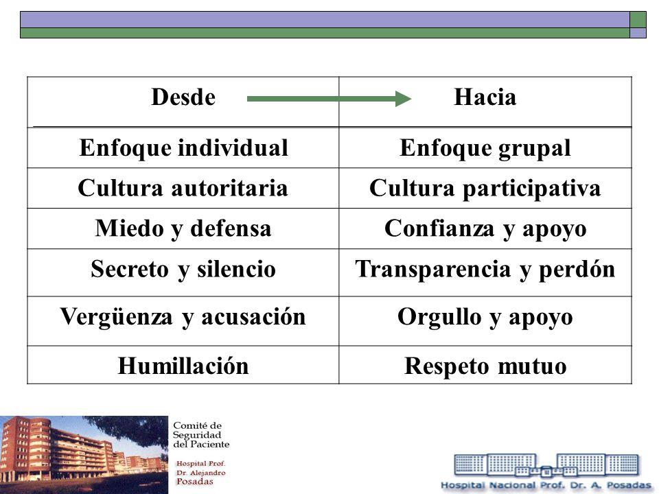 DesdeHacia Enfoque individualEnfoque grupal Cultura autoritariaCultura participativa Miedo y defensaConfianza y apoyo Secreto y silencioTransparencia