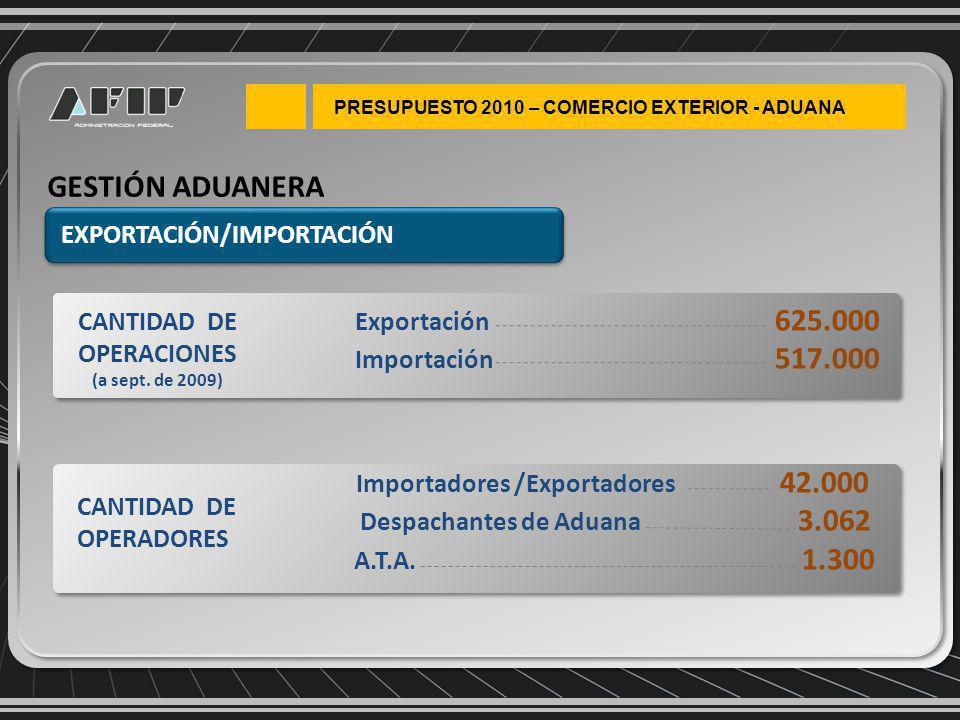 PRESUPUESTO 2010 – COMERCIO EXTERIOR - ADUANA GESTIÓN ADUANERA EXPORTACIÓN/IMPORTACIÓN Exportación 625.000 Importación 517.000 CANTIDAD DE OPERACIONES (a sept.