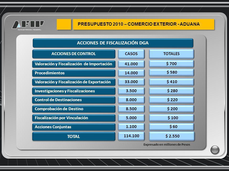 ACCIONES DE FISCALIZACIÓN DGA ACCIONES DE CONTROL TOTALES Comprobación de Destino $ 580 Fiscalización por Vinculación Acciones Conjuntas Procedimientos Valoración y Fiscalización de Importación Valoración y Fiscalización de Exportación Control de Destinaciones Investigaciones y Fiscalizaciones $ 700 TOTAL $ 220 $ 200 $ 2.550 $ 100 $ 60 $ 280 $ 410 CASOS 41.000 14.000 33.000 3.500 8.000 8.500 5.000 1.100 114.100 Expresado en millones de Pesos