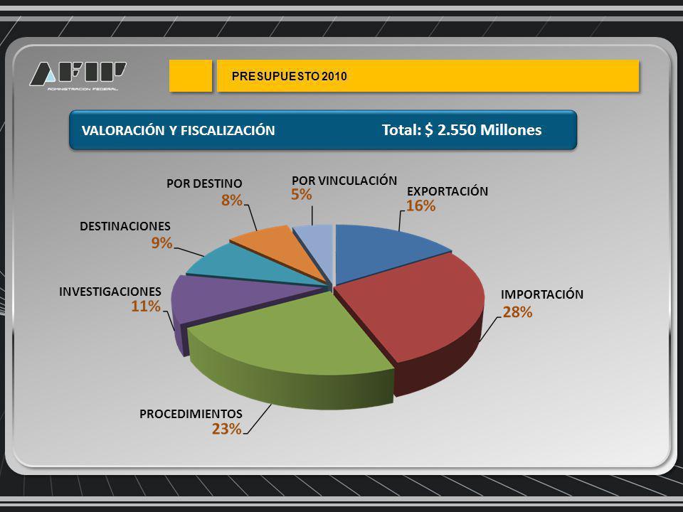VALORACIÓN Y FISCALIZACIÓN Total: $ 2.550 Millones IMPORTACIÓN EXPORTACIÓN PROCEDIMIENTOS INVESTIGACIONES DESTINACIONES POR DESTINO POR VINCULACIÓN