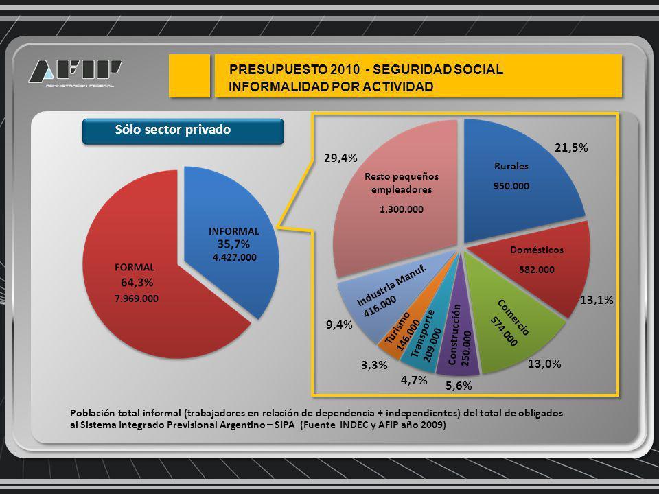 Sólo sector privado Resto pequeños empleadores 1.300.000 Rurales 950.000 Domésticos 582.000 Construcción 250.000 Industria Manuf.