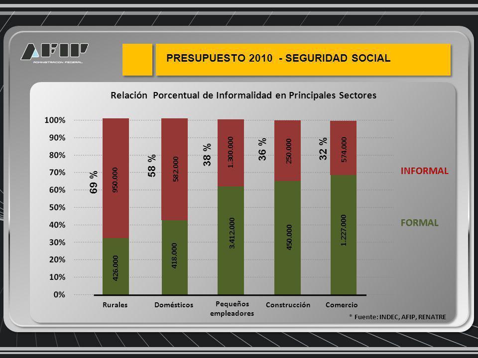 Relación Porcentual de Informalidad en Principales Sectores * Fuente: INDEC, AFIP, RENATRE PRESUPUESTO 2010 - SEGURIDAD SOCIAL 69 % 58 % 36 % 32 % 38 % 950.000 582.000 250.000 574.000 1.300.000 426.000 418.000 450.000 1.227.000 3.412.000 RuralesDomésticos Pequeños empleadores ConstrucciónComercio