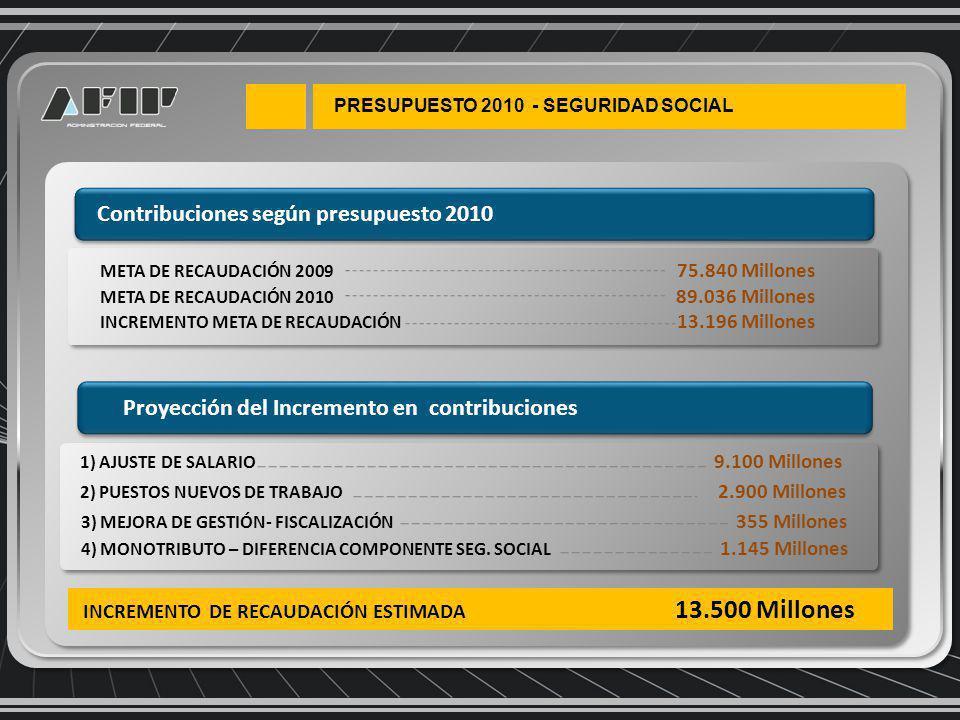 Contribuciones según presupuesto 2010 META DE RECAUDACIÓN 2009 75.840 Millones META DE RECAUDACIÓN 2010 89.036 Millones INCREMENTO META DE RECAUDACIÓN 13.196 Millones 2) PUESTOS NUEVOS DE TRABAJO 2.900 Millones 1) AJUSTE DE SALARIO 9.100 Millones 3) MEJORA DE GESTIÓN- FISCALIZACIÓN 355 Millones 4) MONOTRIBUTO – DIFERENCIA COMPONENTE SEG.