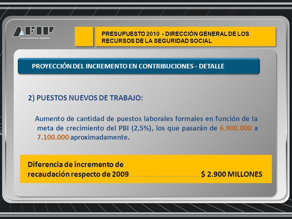2) PUESTOS NUEVOS DE TRABAJO: Aumento de cantidad de puestos laborales formales en función de la meta de crecimiento del PBI (2,5%), los que pasarán de 6.900.000 a 7.100.000 aproximadamente.