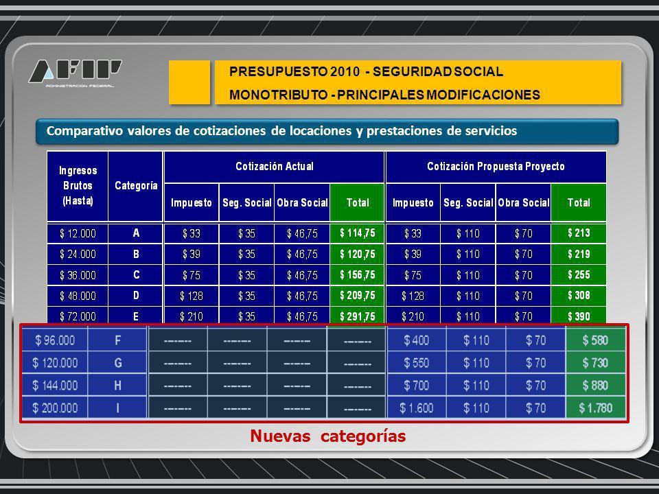 Comparativo valores de cotizaciones de locaciones y prestaciones de servicios PRESUPUESTO 2010 - SEGURIDAD SOCIAL MONOTRIBUTO - PRINCIPALES MODIFICACIONES Nuevas categorías