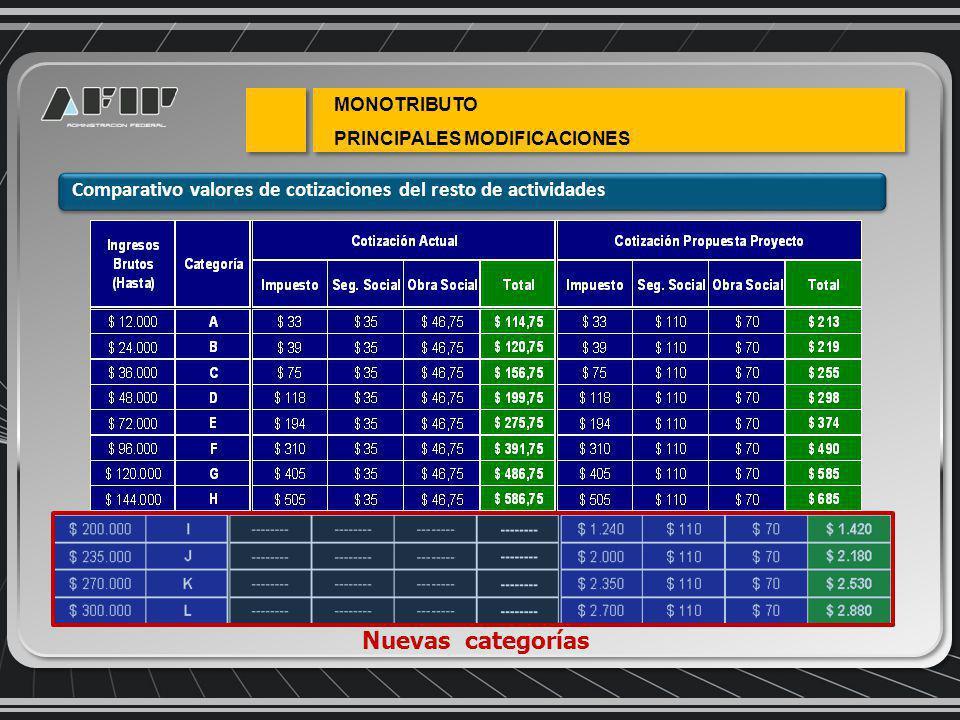 MONOTRIBUTO PRINCIPALES MODIFICACIONES Comparativo valores de cotizaciones del resto de actividades Nuevas categorías