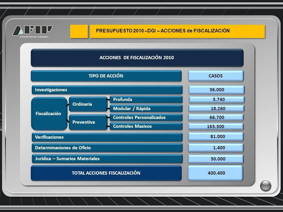 ACCIONES DE FISCALIZACIÓN 2010 TIPO DE ACCIÓN CASOS Verificaciones 81.000 Investigaciones 36.000 Determinaciones de Oficio 1.400 Fiscalización Preventiva 3.740 18.260 Jurídica – Sumarios Materiales 30.000 Ordinaria TOTAL ACCIONES FISCALIZACIÓN 400.400 Profunda Modular / Rápida Controles Personalizados Controles Masivos 66.700 163.300
