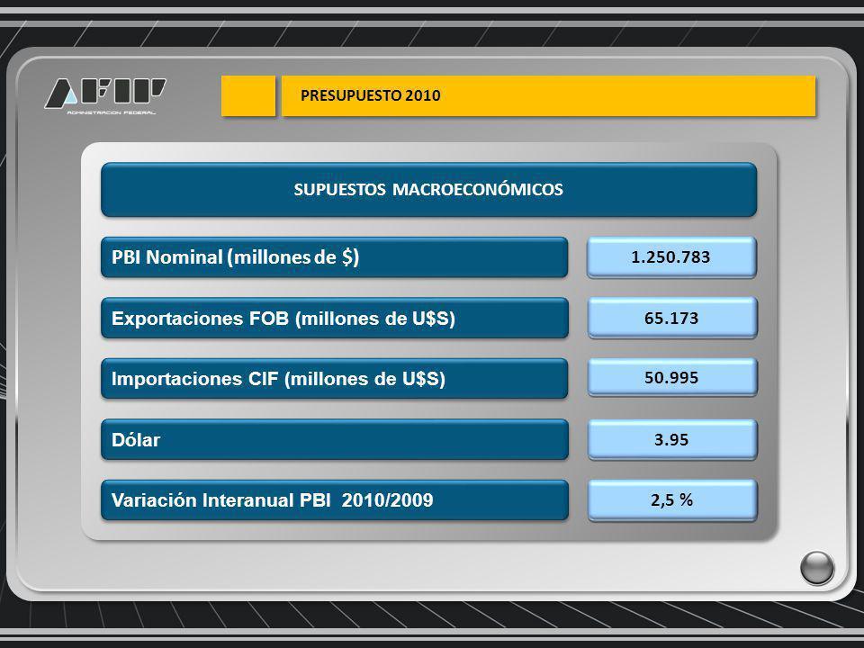 PBI Nominal (millones de $) 1.250.783 65.173 2,5 % Importaciones CIF (millones de U$S) 50.995 3.95 Exportaciones FOB (millones de U$S) Dólar Variación Interanual PBI 2010/2009 SUPUESTOS MACROECONÓMICOS