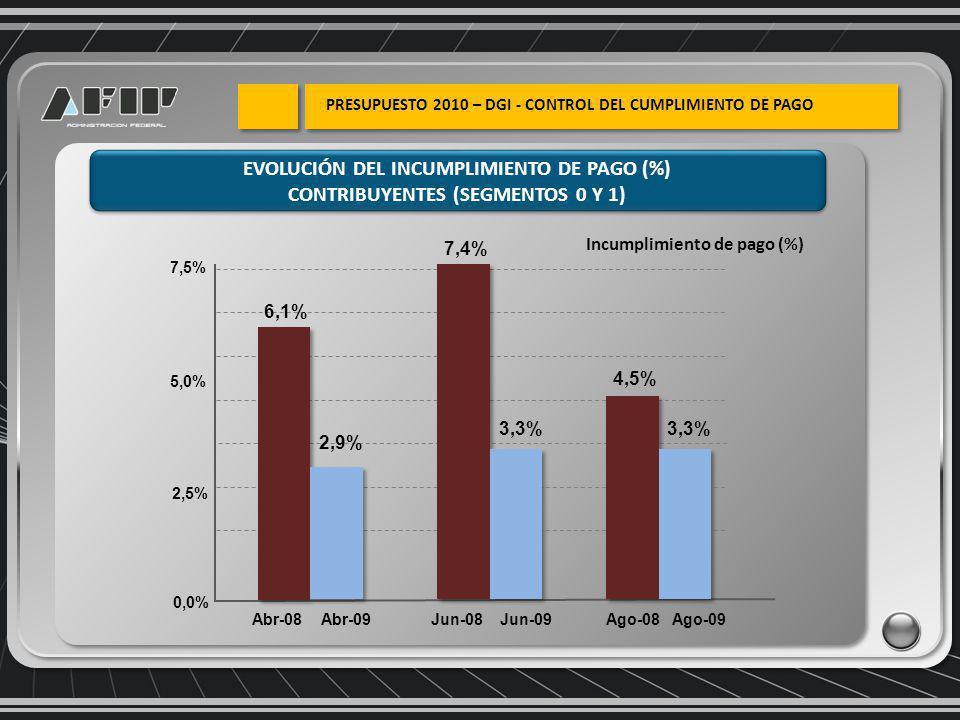 Incumplimiento de pago (%) EVOLUCIÓN DEL INCUMPLIMIENTO DE PAGO (%) CONTRIBUYENTES (SEGMENTOS 0 Y 1) EVOLUCIÓN DEL INCUMPLIMIENTO DE PAGO (%) CONTRIBUYENTES (SEGMENTOS 0 Y 1) 0,0% 2,5% 5,0% 7,5% 6,1% 7,4% Abr-08Jun-08Ago-08 4,5% 2,9% 3,3% Abr-09Jun-09Ago-09