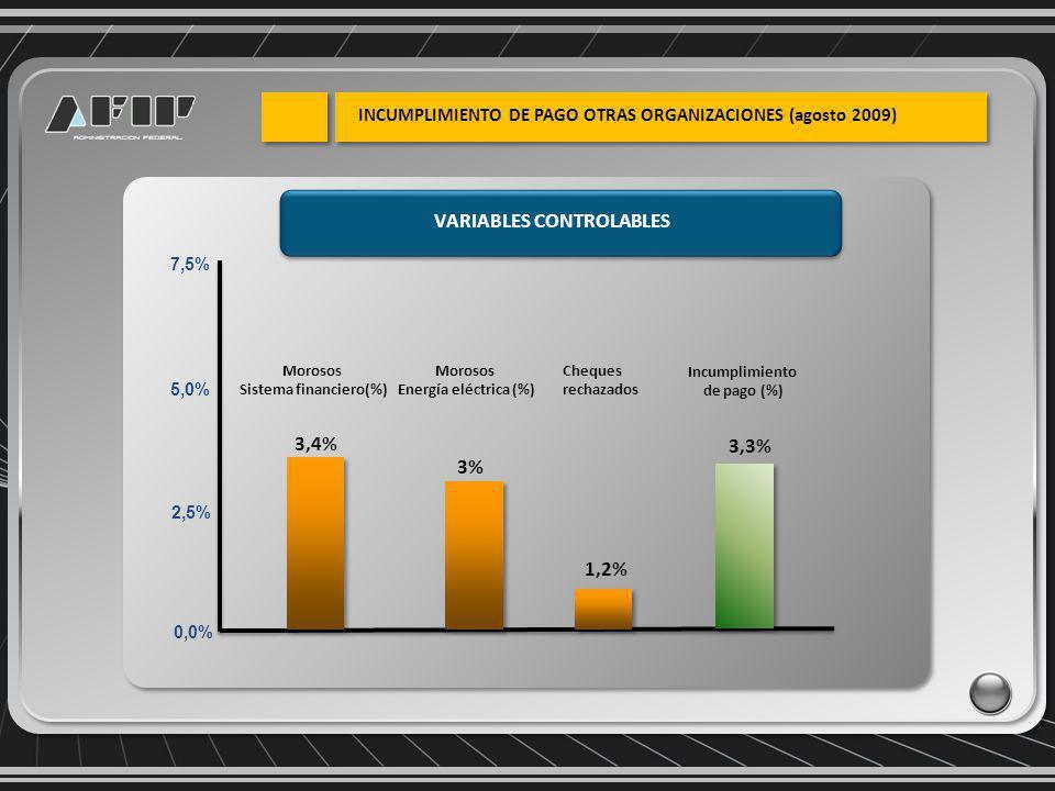 0,0% 2,5% 5,0% 7,5% Incumplimiento de pago (%) 3,3% 3,4% Morosos Sistema financiero(%) Morosos Energía eléctrica (%) 3% 1,2% Cheques rechazados VARIABLES CONTROLABLES