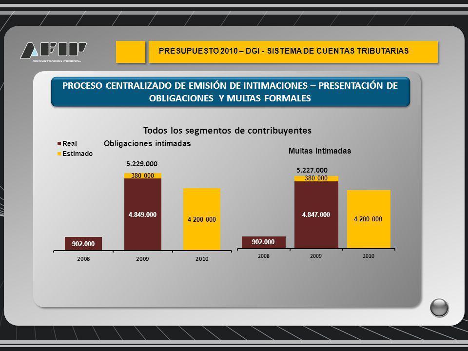 PROCESO CENTRALIZADO DE EMISIÓN DE INTIMACIONES – PRESENTACIÓN DE OBLIGACIONES Y MULTAS FORMALES 5.229.000 5.227.000 Todos los segmentos de contribuyentes
