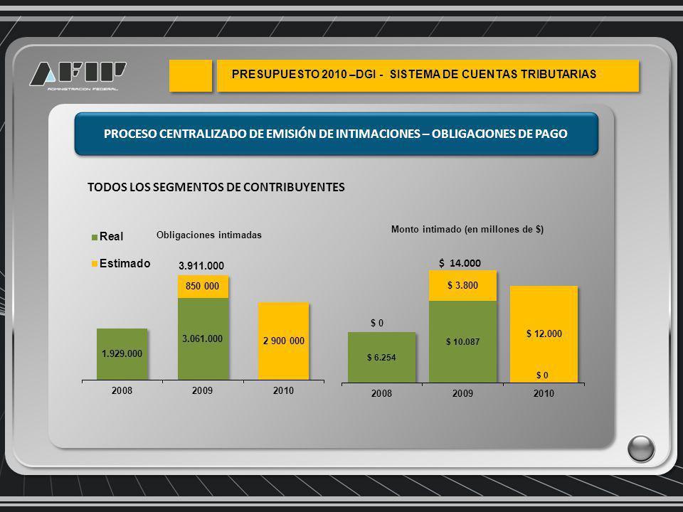 PROCESO CENTRALIZADO DE EMISIÓN DE INTIMACIONES – OBLIGACIONES DE PAGO 3.911.000 $ 14.000 TODOS LOS SEGMENTOS DE CONTRIBUYENTES