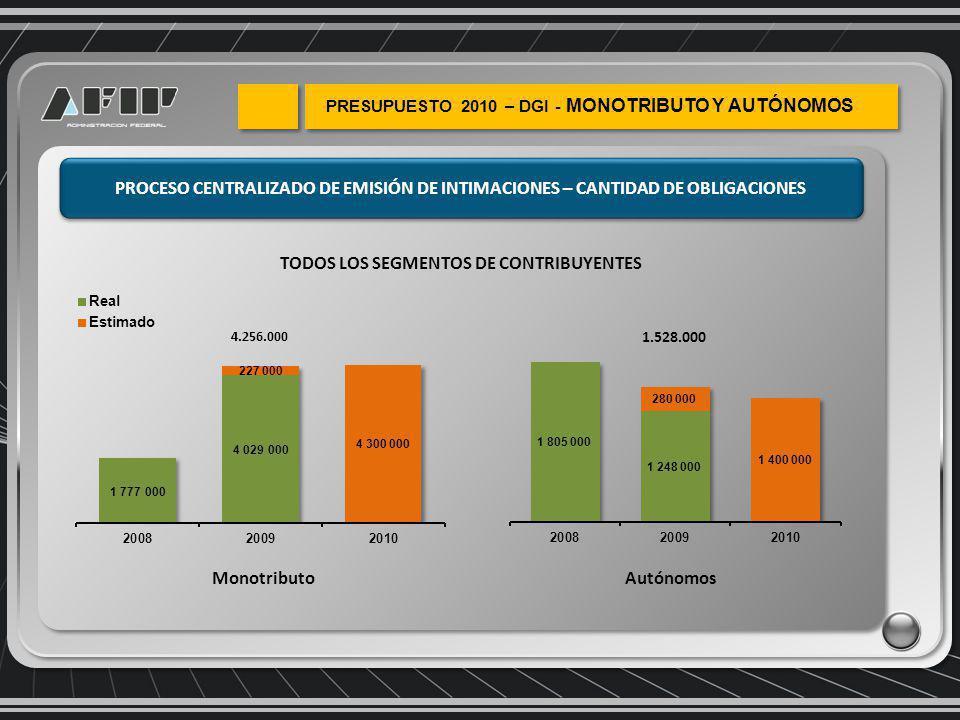 PROCESO CENTRALIZADO DE EMISIÓN DE INTIMACIONES – CANTIDAD DE OBLIGACIONES MonotributoAutónomos 4.256.000 1.528.000 TODOS LOS SEGMENTOS DE CONTRIBUYENTES