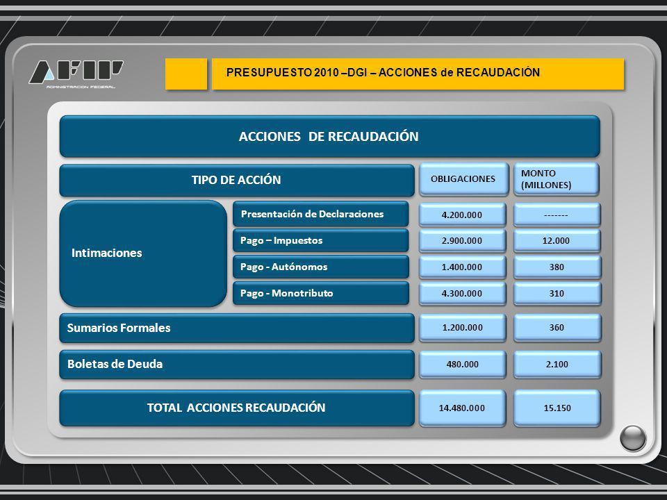 ACCIONES DE RECAUDACIÓN TIPO DE ACCIÓN OBLIGACIONES TOTAL ACCIONES RECAUDACIÓN 14.480.000 Presentación de Declaraciones Pago – Impuestos Intimaciones 4.200.000 2.900.000 Pago - Monotributo 4.300.000 Pago - Autónomos 1.400.000 Boletas de Deuda Sumarios Formales 1.200.000 480.000 MONTO (MILLONES) 15.150 ------- 12.000 310 380 360 2.100