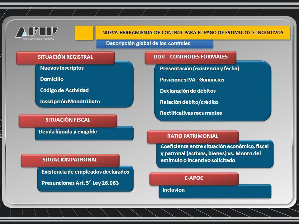 Nuevos inscriptos Domicilio Código de Actividad Inscripción Monotributo Nuevos inscriptos Domicilio Código de Actividad Inscripción Monotributo SITUACIÓN REGISTRAL Presentación (existencia y fecha) Posiciones IVA - Ganancias Declaración de débitos Relación débito/crédito Rectificativas recurrentes Presentación (existencia y fecha) Posiciones IVA - Ganancias Declaración de débitos Relación débito/crédito Rectificativas recurrentes DDJJ – CONTROLES FORMALES Deuda líquida y exigible SITUACIÓN FISCAL Existencia de empleados declarados Presunciones Art.