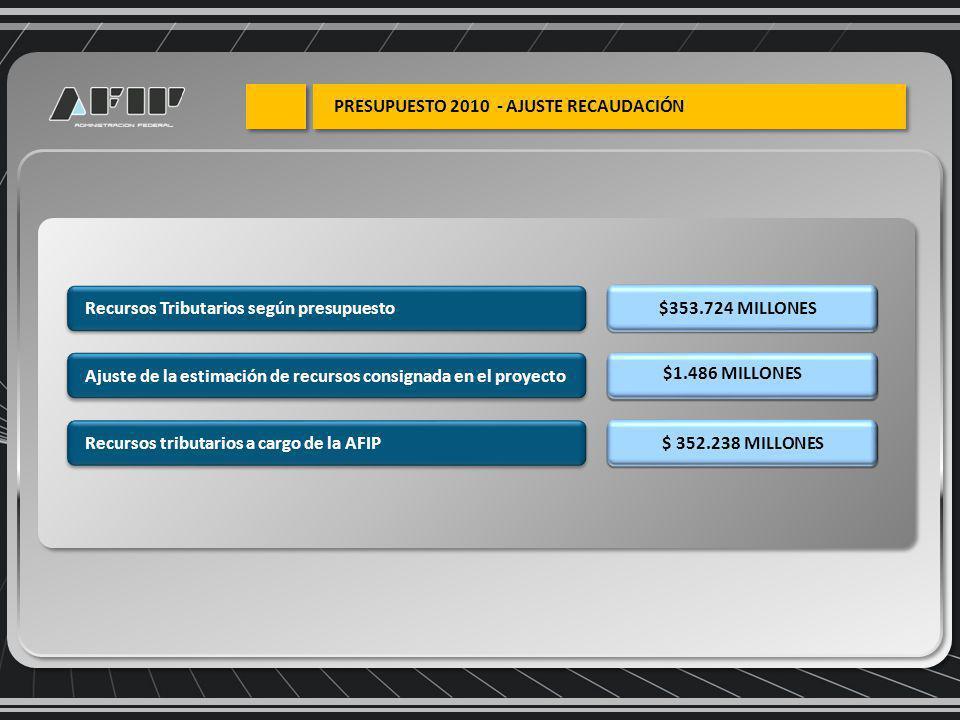 Recursos Tributarios según presupuesto$353.724 MILLONES Ajuste de la estimación de recursos consignada en el proyecto $1.486 MILLONES Recursos tributarios a cargo de la AFIP$ 352.238 MILLONES