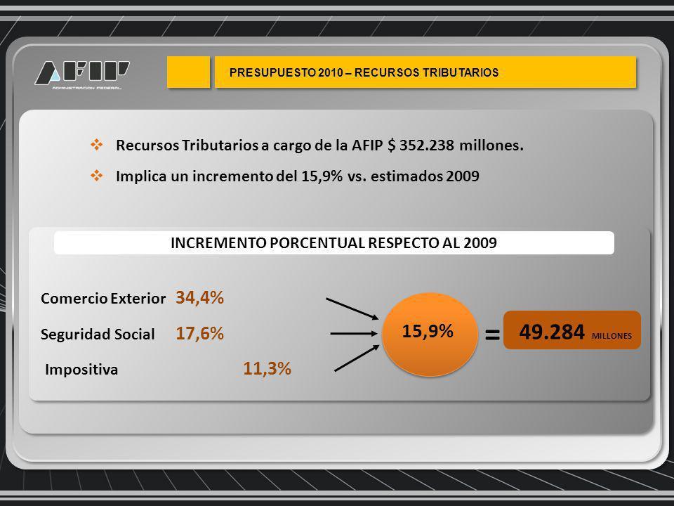 Recursos Tributarios a cargo de la AFIP $ 352.238 millones.
