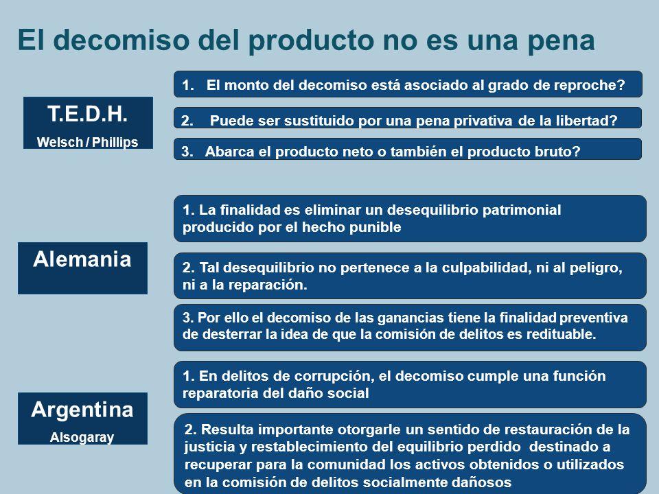 El decomiso del producto no es una pena T.E.D.H. Welsch / Phillips 1. La finalidad es eliminar un desequilibrio patrimonial producido por el hecho pun