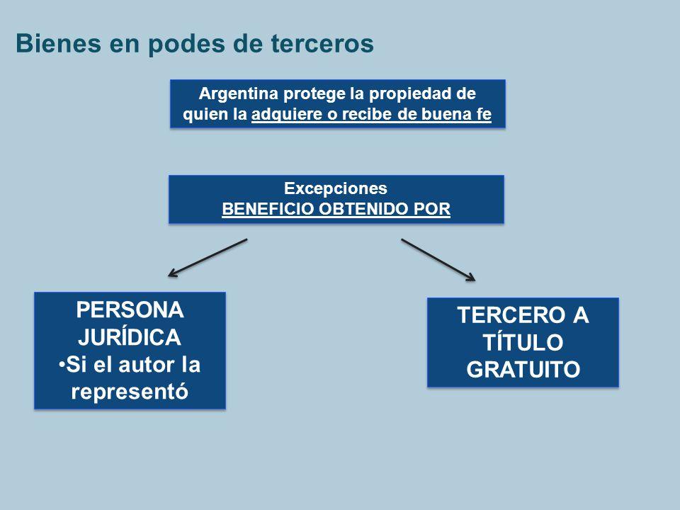Bienes en podes de terceros Argentina protege la propiedad de quien la adquiere o recibe de buena fe PERSONA JURÍDICA Si el autor la representó PERSON