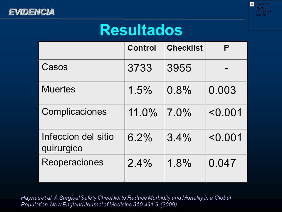 Resultados ControlChecklistP Casos 37333955- Muertes 1.5%0.8%0.003 Complicaciones 11.0%7.0%<0.001 Infeccion del sitio quirurgico 6.2%3.4%<0.001 Reoper