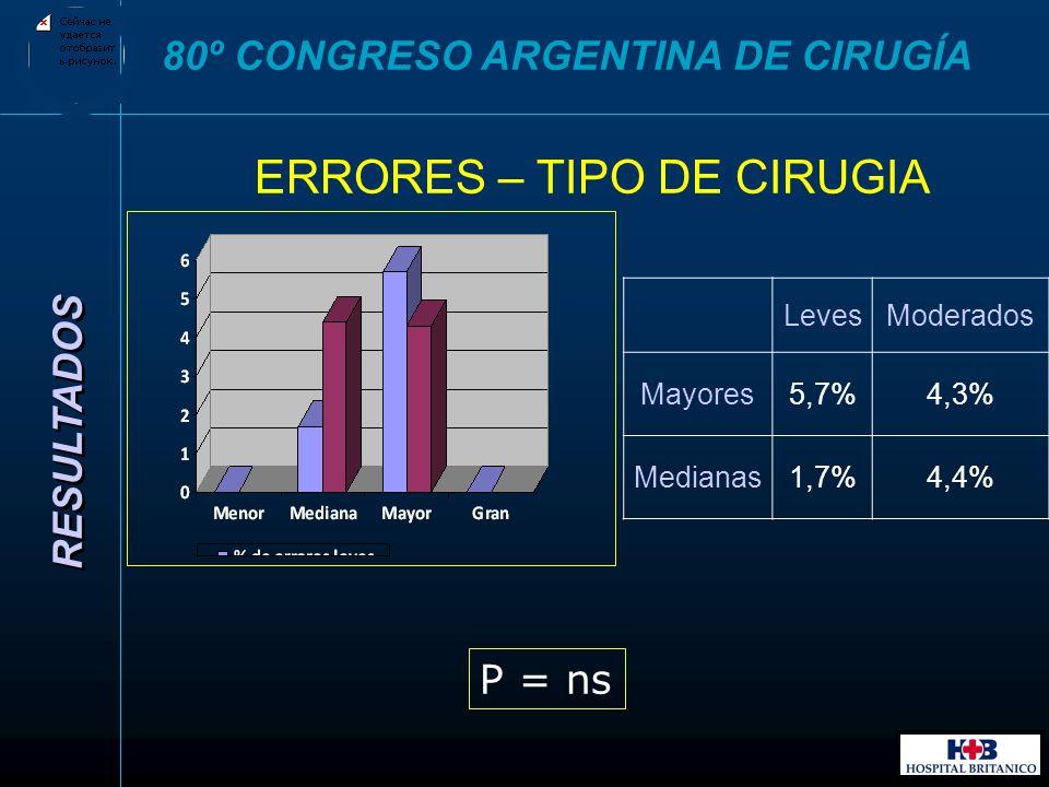 ERRORES – TIPO DE CIRUGIA RESULTADOS 80º CONGRESO ARGENTINA DE CIRUGÍA P = ns LevesModerados Mayores5,7%4,3% Medianas1,7%4,4%