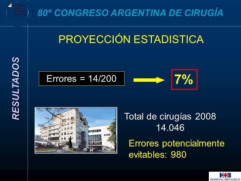 PROYECCIÓN ESTADISTICA RESULTADOS 80º CONGRESO ARGENTINA DE CIRUGÍA Errores potencialmente evitables: 980 Total de cirugías 2008 14.046 Errores = 14/2