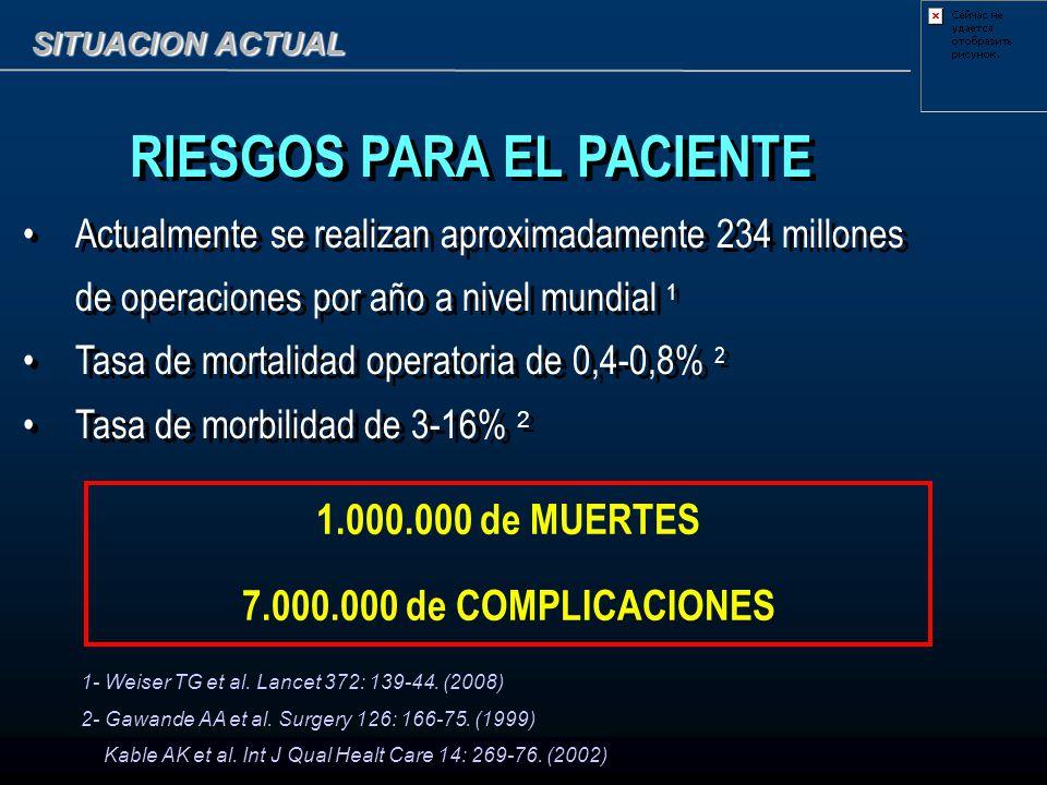 SITUACION ACTUAL RIESGOS PARA EL PACIENTE Actualmente se realizan aproximadamente 234 millones de operaciones por año a nivel mundial 1 Tasa de mortal