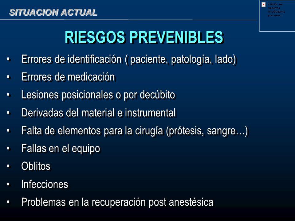SITUACION ACTUAL RIESGOS PREVENIBLES Errores de identificación ( paciente, patología, lado) Errores de medicación Lesiones posicionales o por decúbito