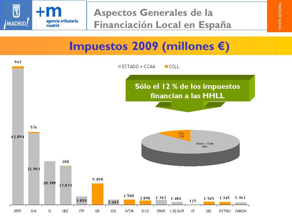 Impuestos 2009 (millones ) Sólo el 12 % de los impuestos financian a las HHLL Aspectos Generales de la Financiación Local en España VISION GENERAL