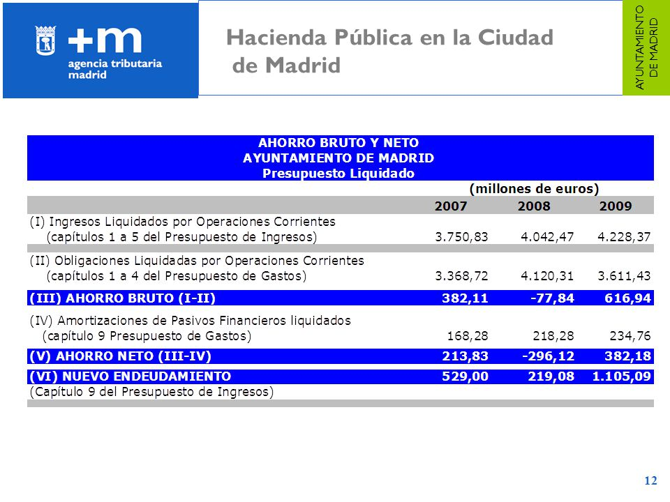 12 AYUNTAMIENTO DE MADRID Hacienda Pública en la Ciudad de Madrid
