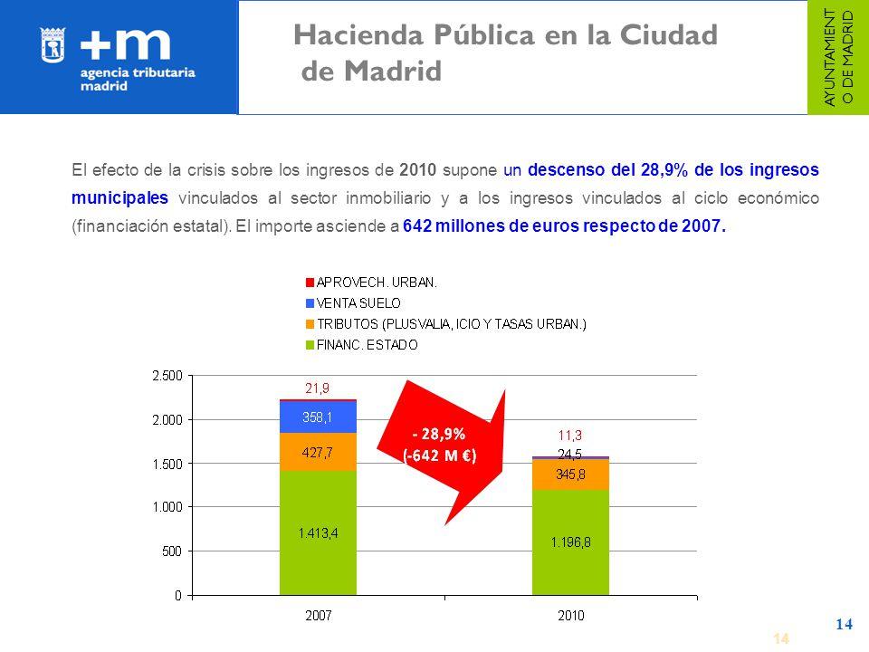 14 El efecto de la crisis sobre los ingresos de 2010 supone un descenso del 28,9% de los ingresos municipales vinculados al sector inmobiliario y a lo