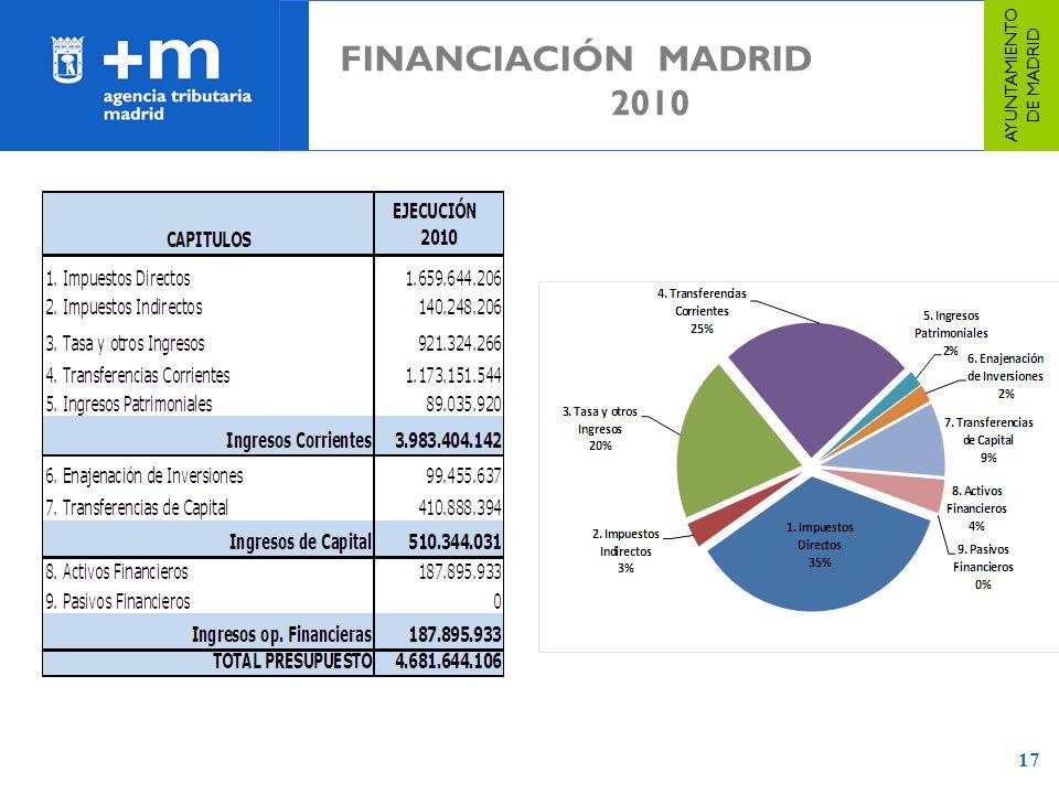 17 FINANCIACIÓN MADRID 2010 AYUNTAMIENTO DE MADRID