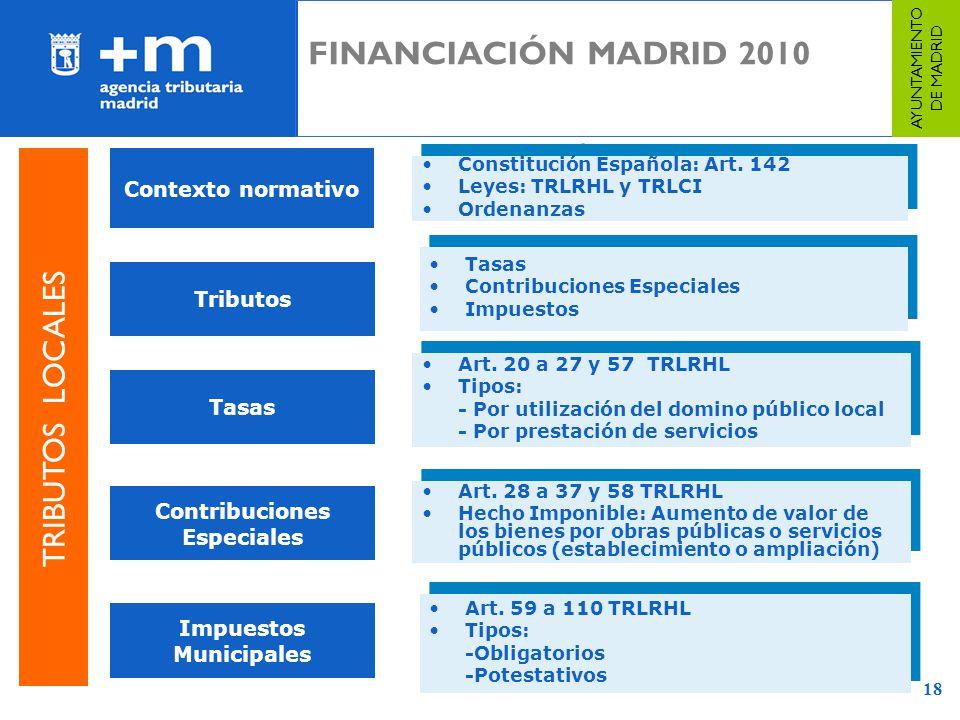 18 Constitución Española: Art. 142 Leyes: TRLRHL y TRLCI Ordenanzas Constitución Española: Art. 142 Leyes: TRLRHL y TRLCI Ordenanzas Tasas Contribucio