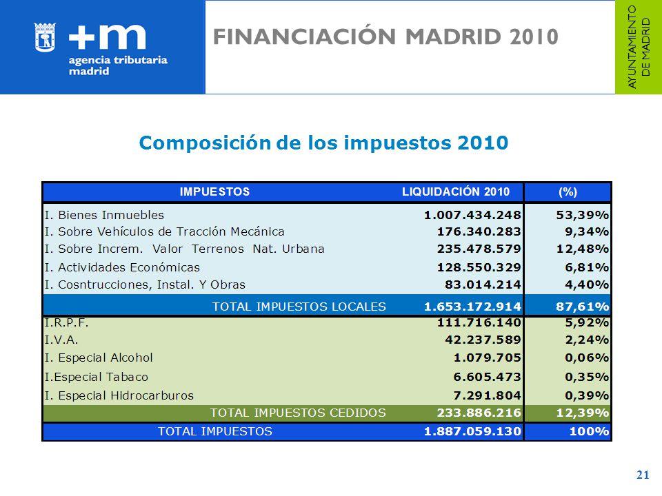21 Composición de los impuestos 2010 AYUNTAMIENTO DE MADRID FINANCIACIÓN MADRID 2010