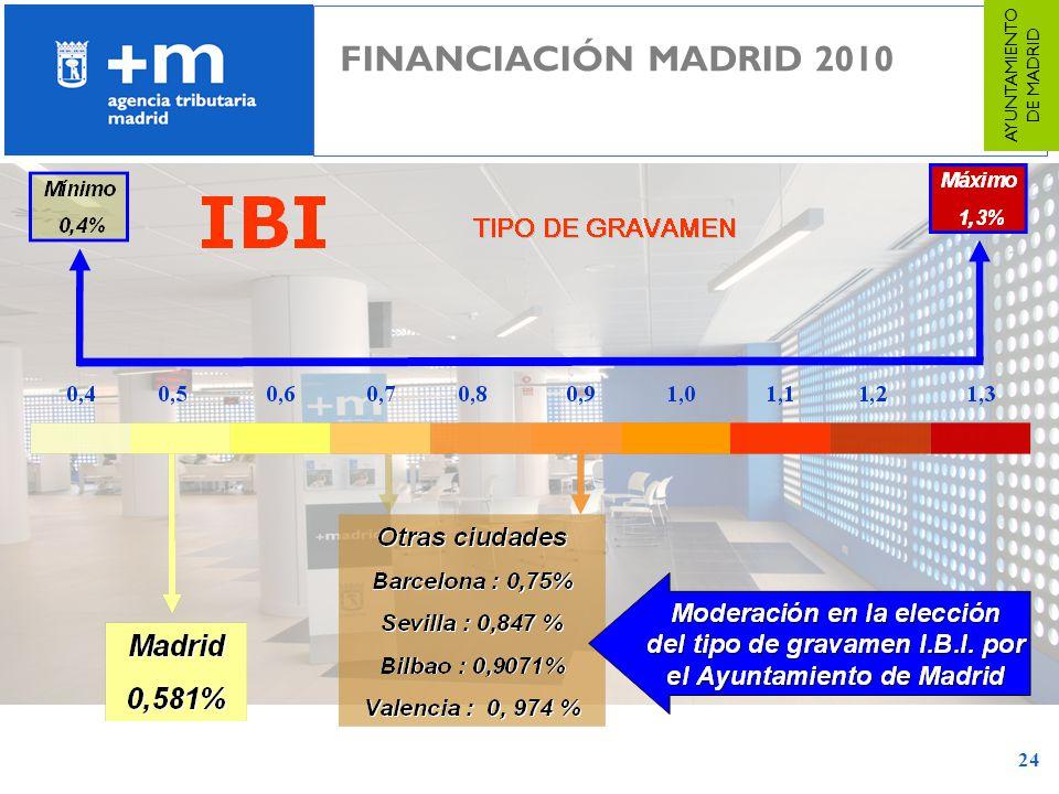 24 FINANCIACIÓN MADRID 2010 AYUNTAMIENTO DE MADRID