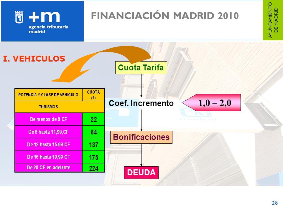 28 I. VEHICULOS Cuota Tarifa Coef. Incremento Bonificaciones DEUDA 1,0 – 2,0 FINANCIACIÓN MADRID 2010 AYUNTAMIENTO DE MADRID