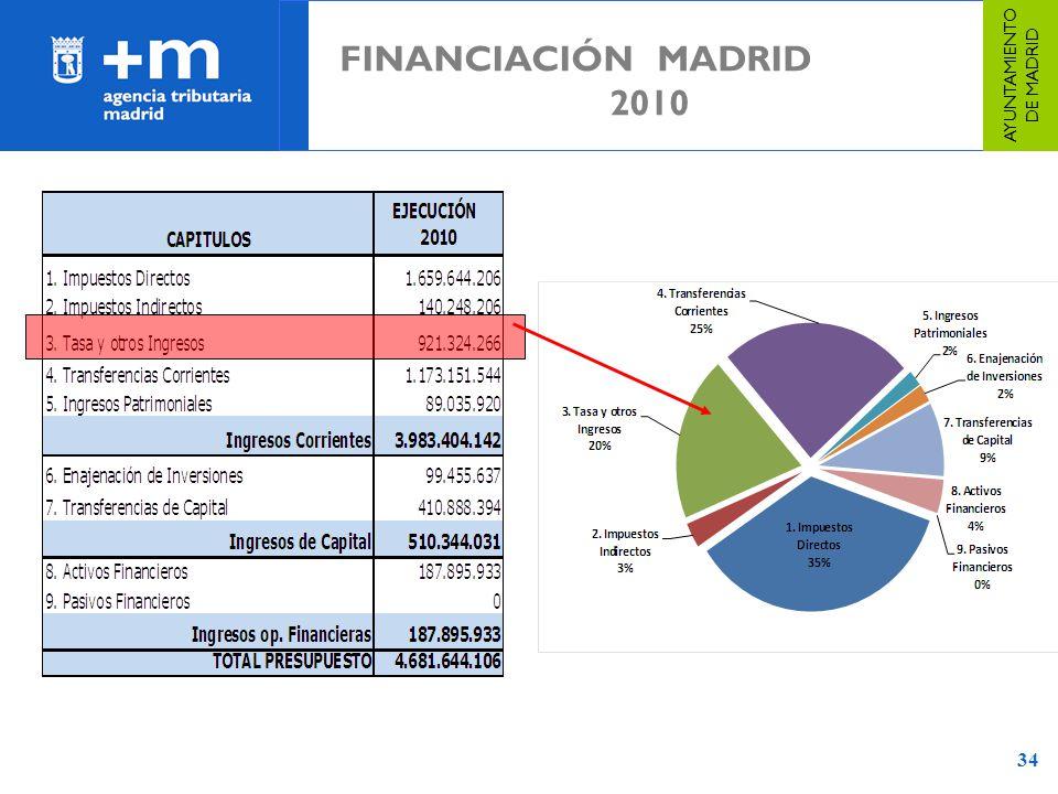 34 FINANCIACIÓN MADRID 2010 AYUNTAMIENTO DE MADRID