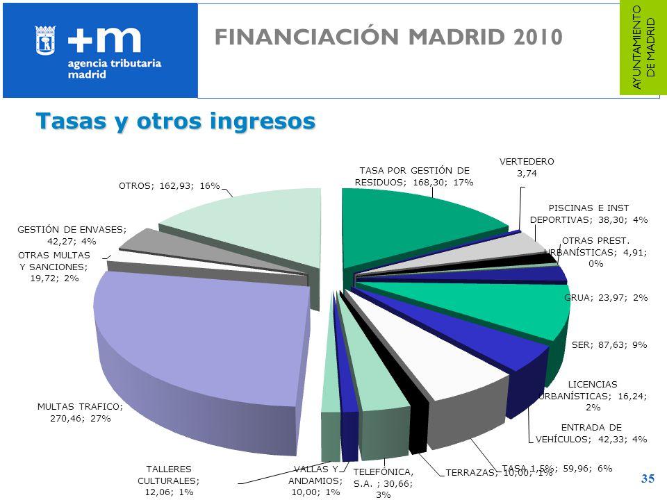 35 Tasas y otros ingresos FINANCIACIÓN MADRID 2010 AYUNTAMIENTO DE MADRID