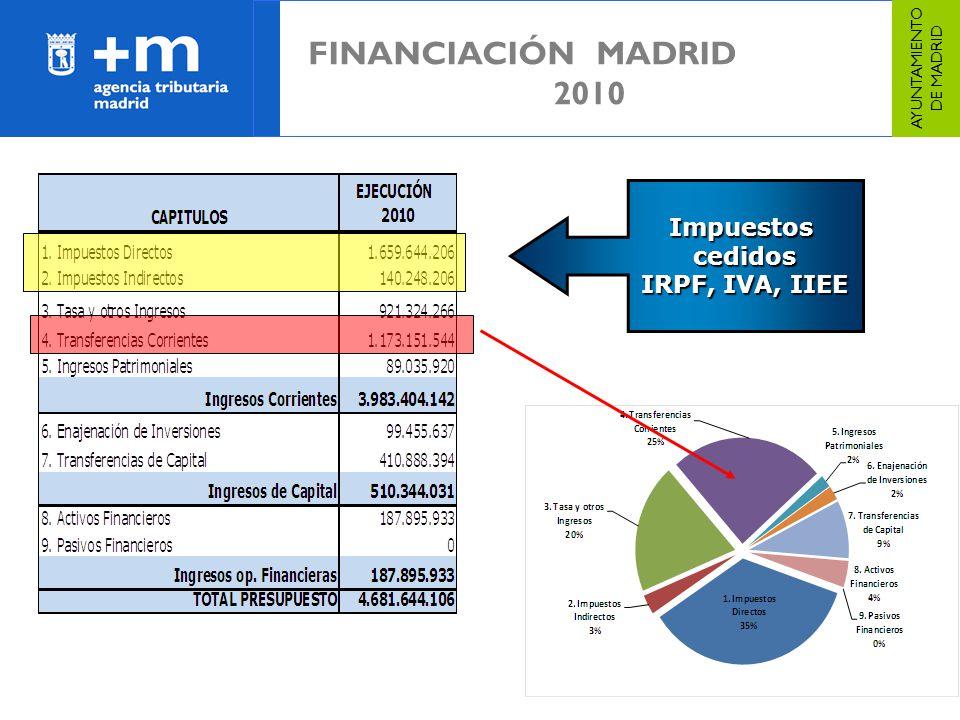 39 FINANCIACIÓN MADRID 2010 AYUNTAMIENTO DE MADRID Impuestoscedidos IRPF, IVA, IIEE