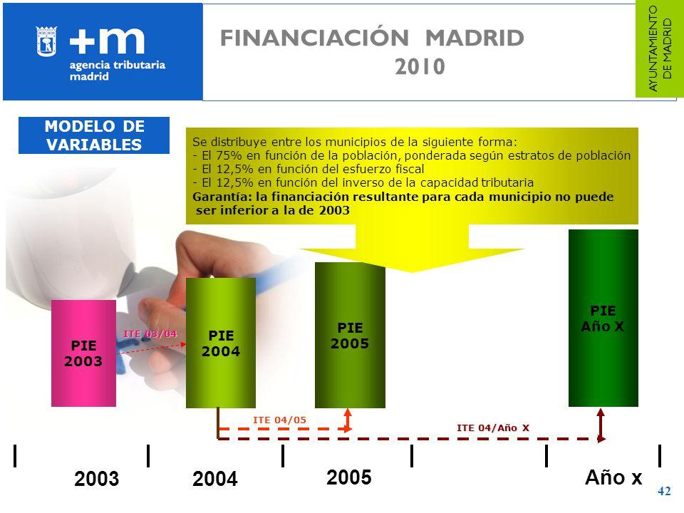 42 20042003 PIE 2003 PIE 2004 ITE 03/04 2005Año x PIE 2005 PIE Año X ITE 04/05 ITE 04/Año X Se distribuye entre los municipios de la siguiente forma: