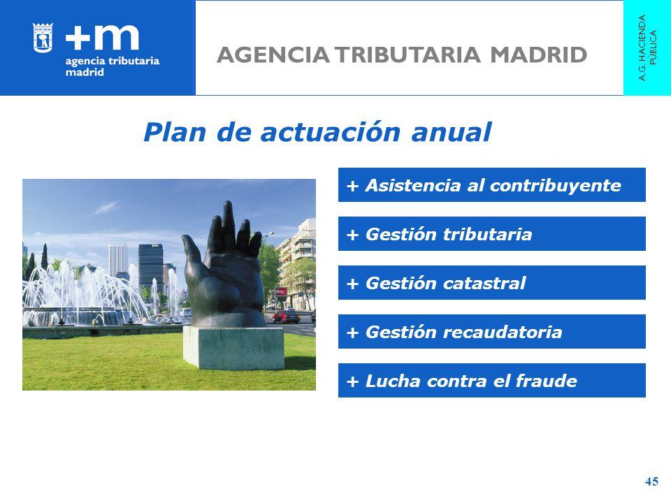 45 Plan de actuación anual + Lucha contra el fraude + Asistencia al contribuyente + Gestión tributaria + Gestión catastral + Gestión recaudatoria AGEN