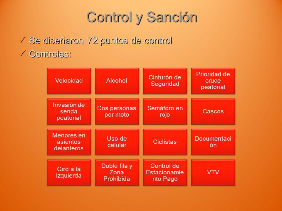Control y Sanción Proyecto Urbanización y Logística en Ing.