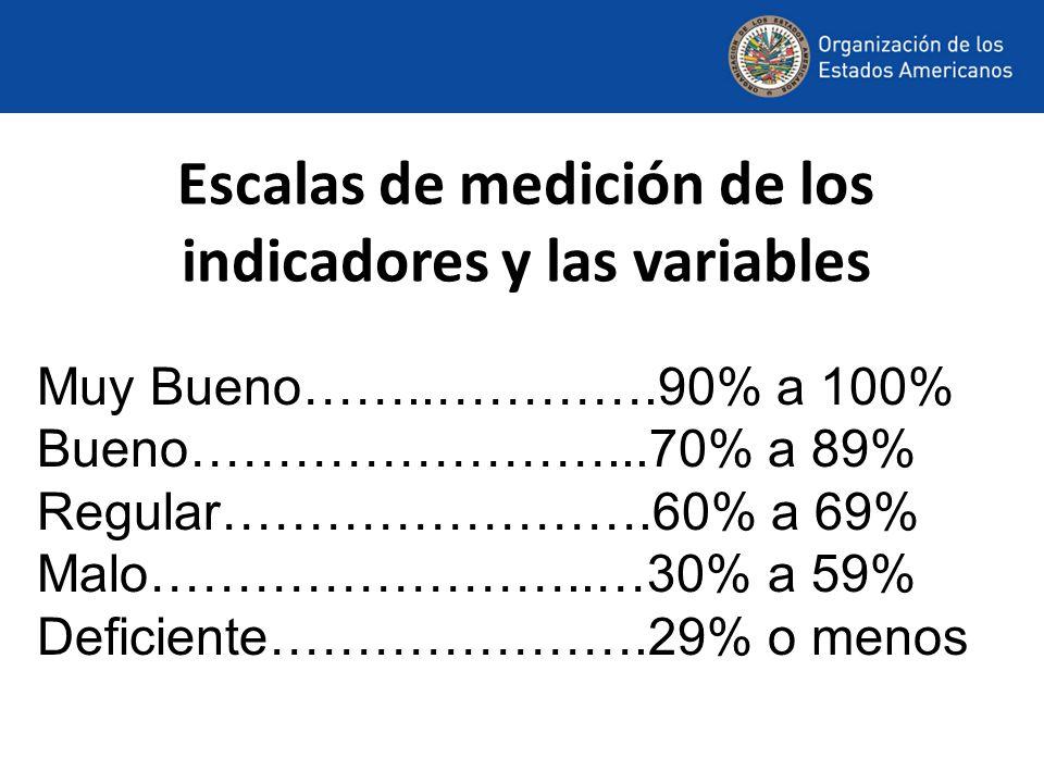 Escalas de medición de los indicadores y las variables Muy Bueno……..………….90% a 100% Bueno……………………...70% a 89% Regular…………………….60% a 69% Malo……………………..…30% a 59% Deficiente………………….29% o menos