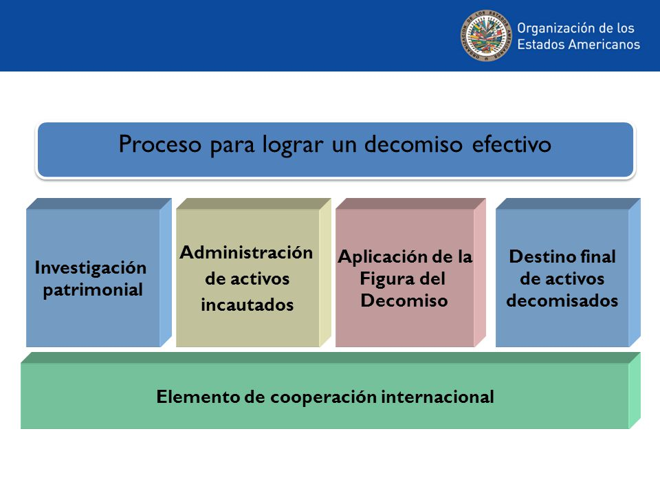 Administración de activos incautados Investigación patrimonial Aplicación de la Figura del Decomiso Elemento de cooperación internacional Destino final de activos decomisados Proceso para lograr un decomiso efectivo