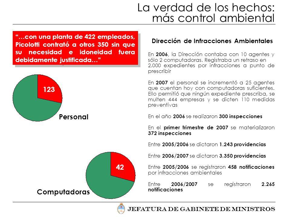 Jefatura de Gabinete de Ministros La verdad de los hechos: más control ambiental …con una planta de 422 empleados, Picolotti contrató a otros 350 sin