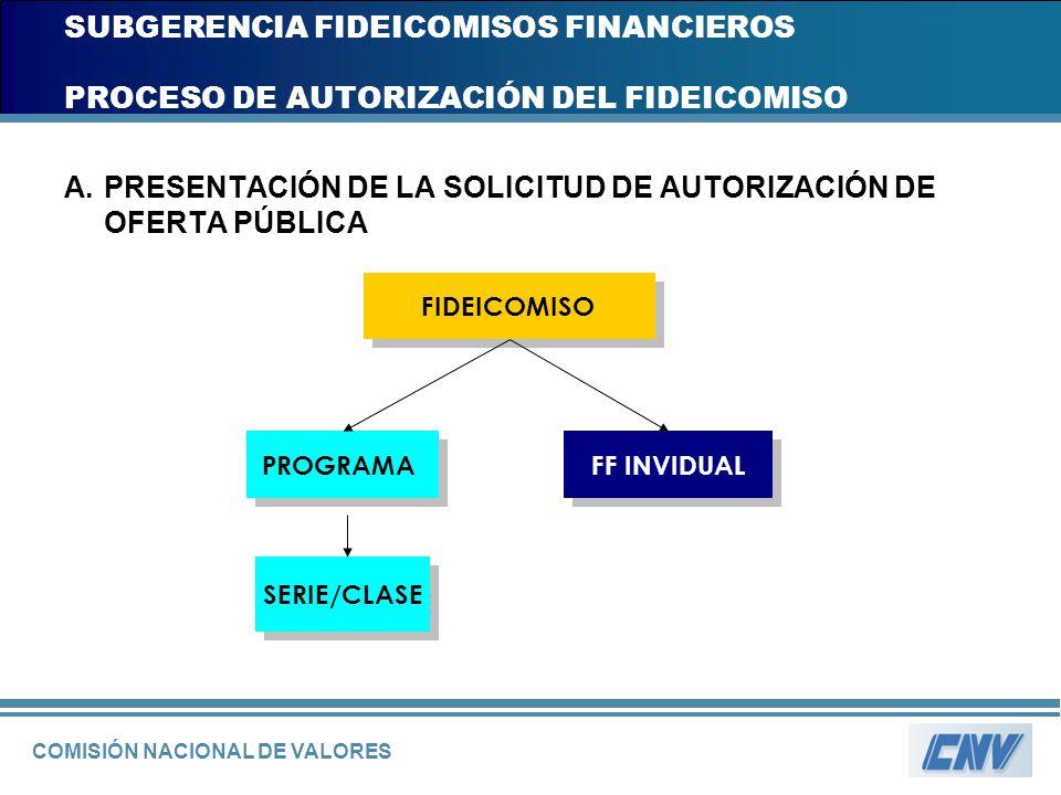 COMISIÓN NACIONAL DE VALORES SUBGERENCIA FIDEICOMISOS FINANCIEROS PROCESO DE AUTORIZACIÓN DEL FIDEICOMISO A.PRESENTACIÓN DE LA SOLICITUD DE AUTORIZACI