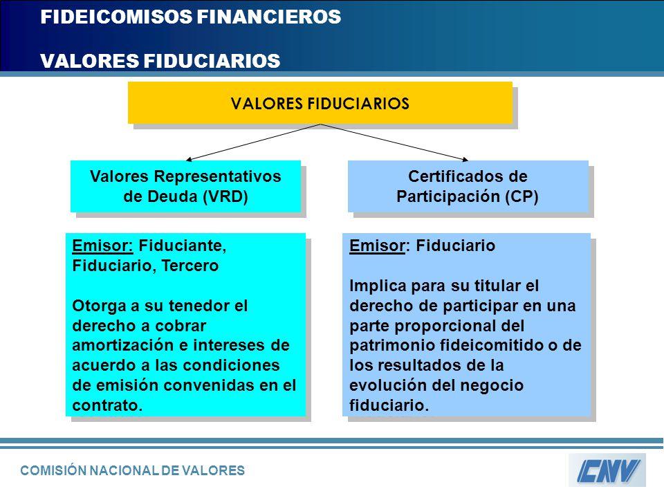 COMISIÓN NACIONAL DE VALORES FIDEICOMISOS FINANCIEROS VALORES FIDUCIARIOS VALORES FIDUCIARIOS Valores Representativos de Deuda (VRD) Emisor: Fiduciant