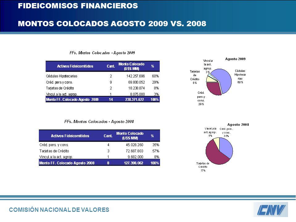 COMISIÓN NACIONAL DE VALORES FIDEICOMISOS FINANCIEROS MONTOS COLOCADOS AGOSTO 2009 VS. 2008