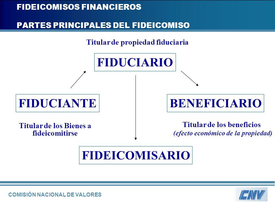 COMISIÓN NACIONAL DE VALORES FIDEICOMISOS FINANCIEROS PARTES PRINCIPALES DEL FIDEICOMISO Titular de propiedad fiduciaria FIDUCIANTEBENEFICIARIO FIDEIC